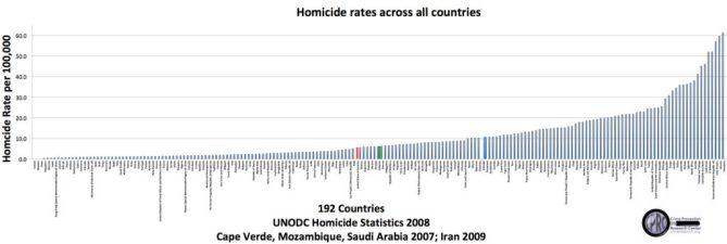 Questa immagine ha l'attributo alt vuoto; il nome del file è homicide-rates-across-all-countries-1024x344-1.jpg